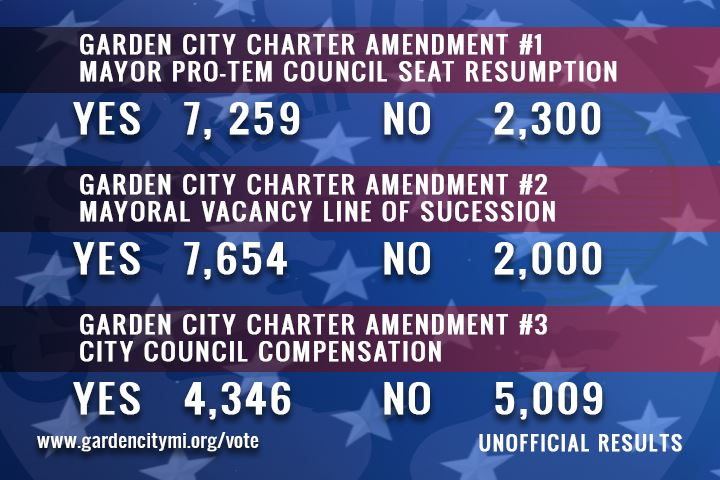 Garden City Charter Amendment Results